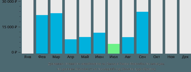 Динамика стоимости авиабилетов из Омска в Ханты-Мансийск по месяцам