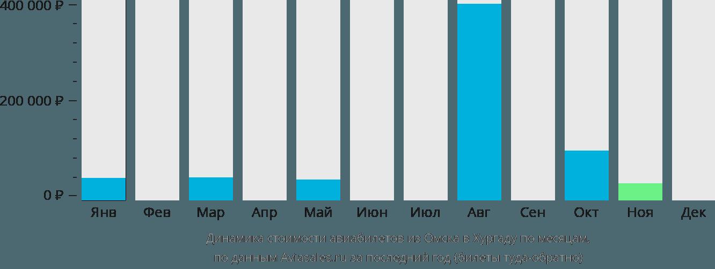 Динамика стоимости авиабилетов из Омска в Хургаду по месяцам