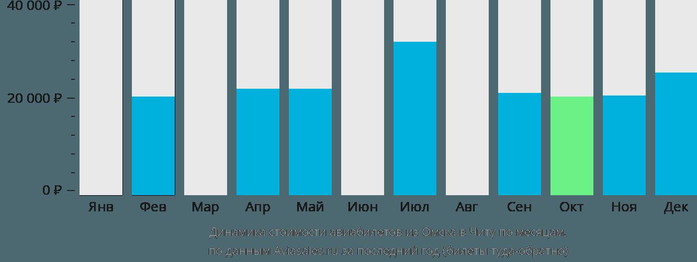 Динамика стоимости авиабилетов из Омска в Читу по месяцам