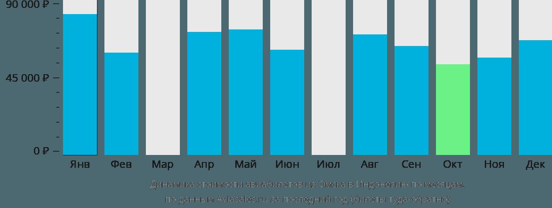 Динамика стоимости авиабилетов из Омска в Индонезию по месяцам