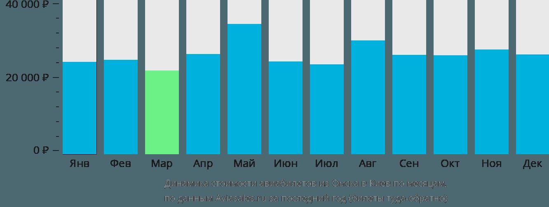 Динамика стоимости авиабилетов из Омска в Киев по месяцам