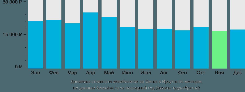 Динамика стоимости авиабилетов из Омска в Иркутск по месяцам