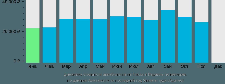 Динамика стоимости авиабилетов из Омска в Израиль по месяцам