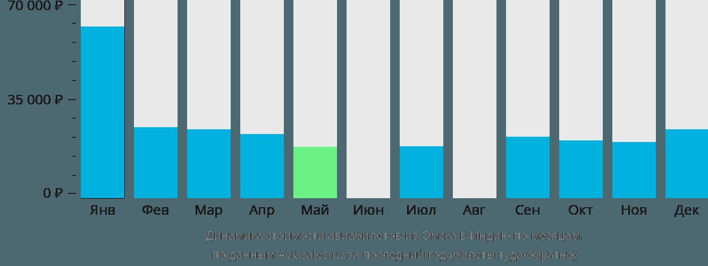 Динамика стоимости авиабилетов из Омска в Индию по месяцам