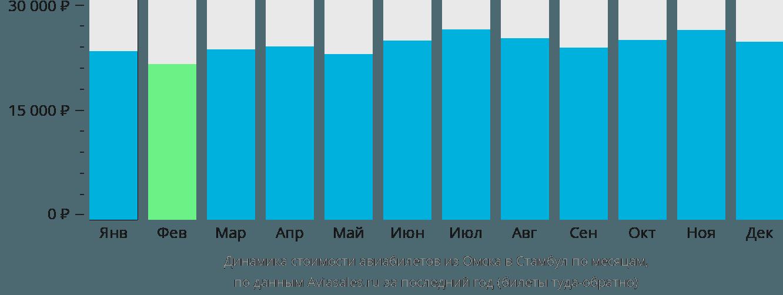 Динамика стоимости авиабилетов из Омска в Стамбул по месяцам