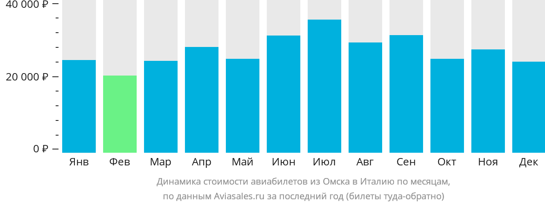 Динамика стоимости авиабилетов из Омска в Италию по месяцам