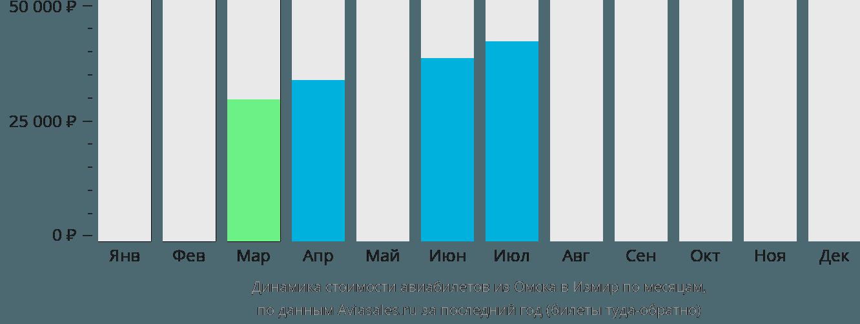 Динамика стоимости авиабилетов из Омска в Измир по месяцам
