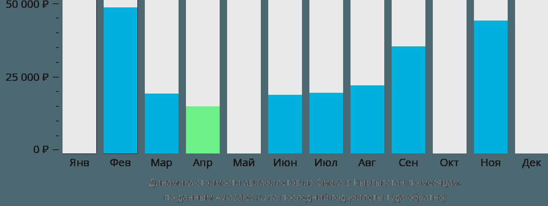 Динамика стоимости авиабилетов из Омска в Кыргызстан по месяцам