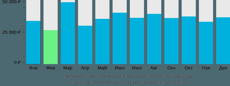 Динамика стоимости авиабилетов из Омска в Хабаровск по месяцам