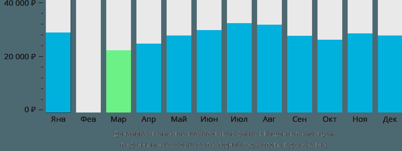 Динамика стоимости авиабилетов из Омска в Кишинёв по месяцам