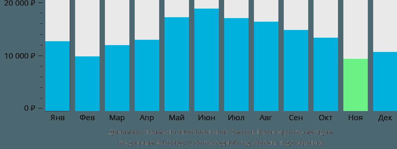 Динамика стоимости авиабилетов из Омска в Красноярск по месяцам