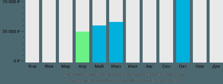 Динамика стоимости авиабилетов из Омска в Краков по месяцам