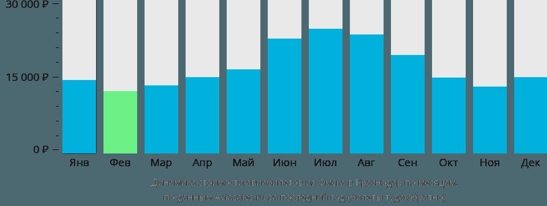 Динамика стоимости авиабилетов из Омска в Краснодар по месяцам