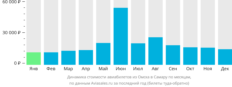 Динамика стоимости авиабилетов из Омска в Самару по месяцам