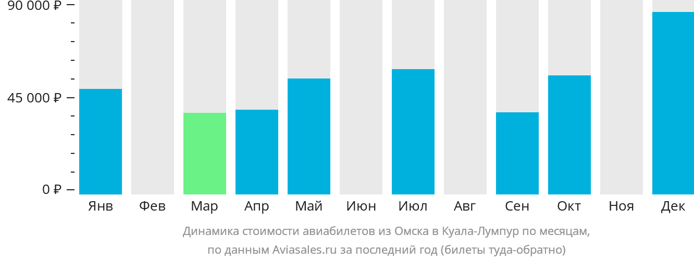 Динамика стоимости авиабилетов из Омска в Куала-Лумпур по месяцам