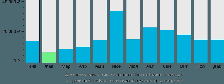 Динамика стоимости авиабилетов из Омска в Казань по месяцам