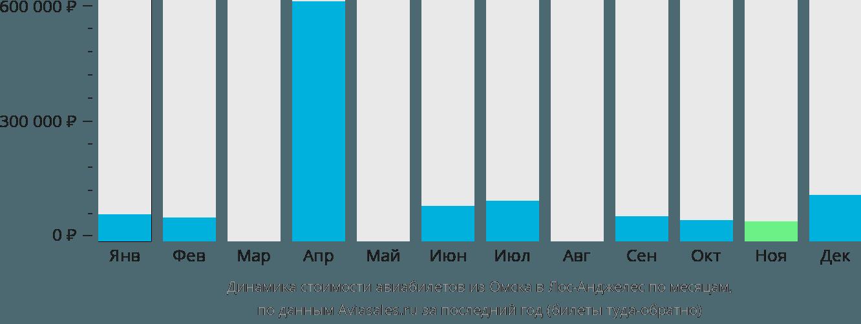 Динамика стоимости авиабилетов из Омска в Лос-Анджелес по месяцам