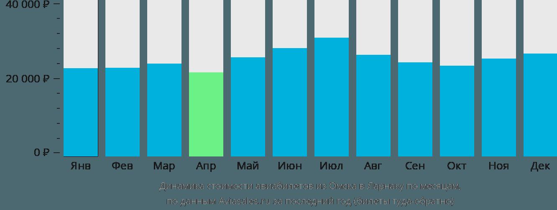 Динамика стоимости авиабилетов из Омска в Ларнаку по месяцам