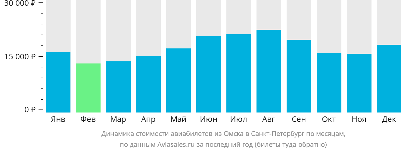 Динамика стоимости авиабилетов из Омска в Санкт-Петербург по месяцам