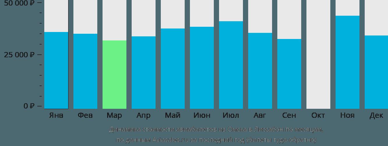 Динамика стоимости авиабилетов из Омска в Лиссабон по месяцам