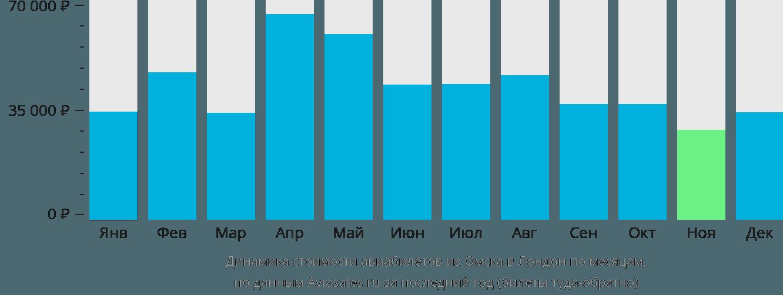 Динамика стоимости авиабилетов из Омска в Лондон по месяцам