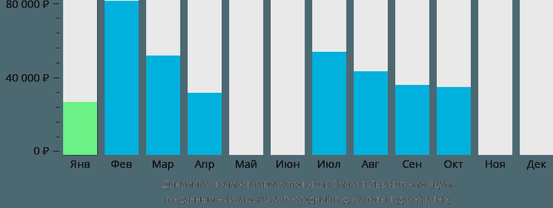Динамика стоимости авиабилетов из Омска в Львов по месяцам