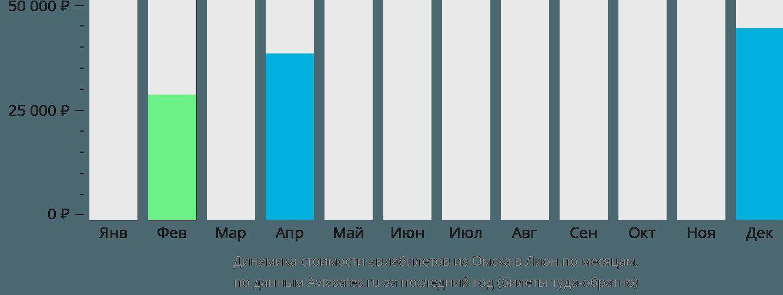 Динамика стоимости авиабилетов из Омска в Лион по месяцам