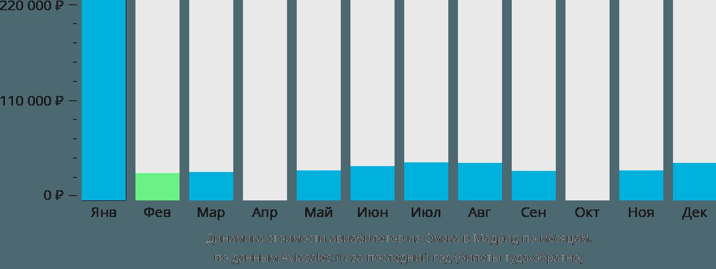 Динамика стоимости авиабилетов из Омска в Мадрид по месяцам
