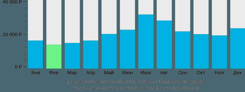 Динамика стоимости авиабилетов из Омска в Махачкалу по месяцам