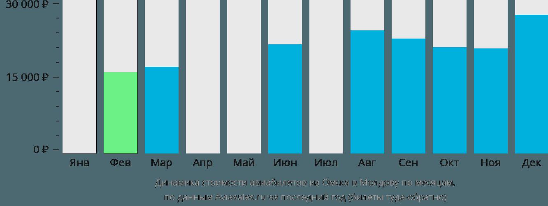 Динамика стоимости авиабилетов из Омска в Молдову по месяцам