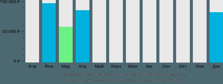 Динамика стоимости авиабилетов из Омска в Мельбурн по месяцам