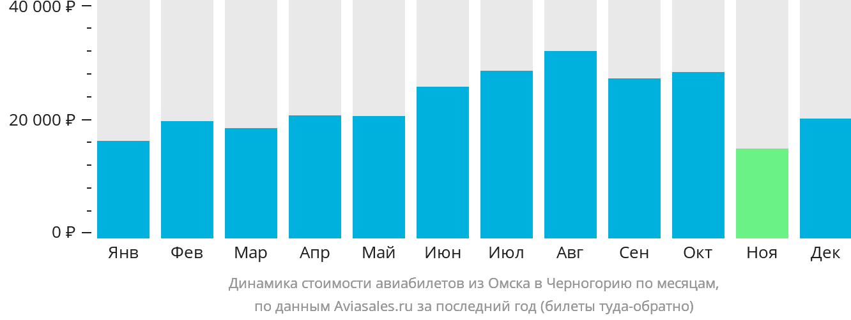 Динамика стоимости авиабилетов из Омска в Черногорию по месяцам