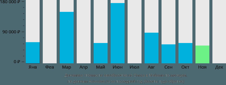 Динамика стоимости авиабилетов из Омска в Майами по месяцам