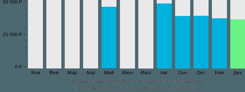 Динамика стоимости авиабилетов из Омска на Мальту по месяцам