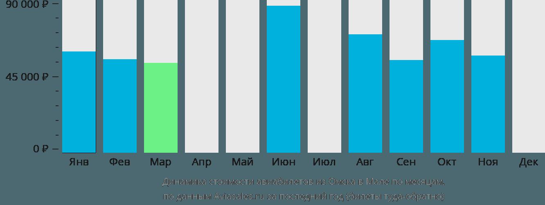 Динамика стоимости авиабилетов из Омска в Мале по месяцам