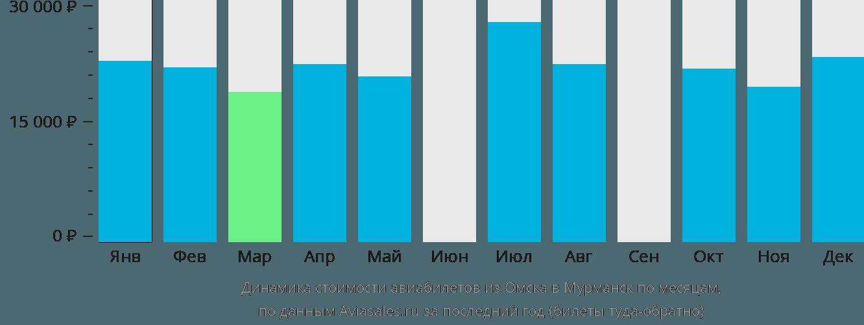 Динамика стоимости авиабилетов из Омска в Мурманск по месяцам