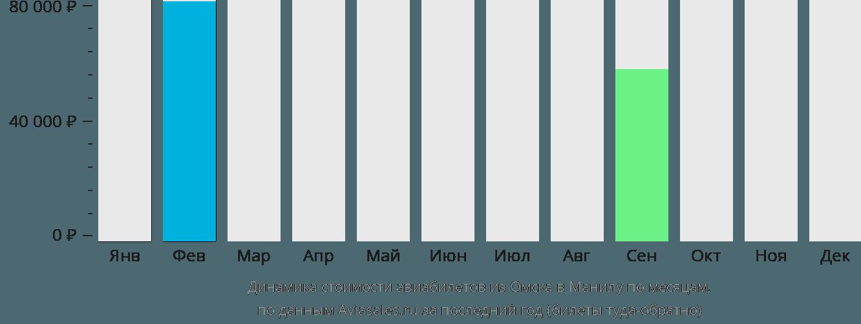 Динамика стоимости авиабилетов из Омска в Манилу по месяцам