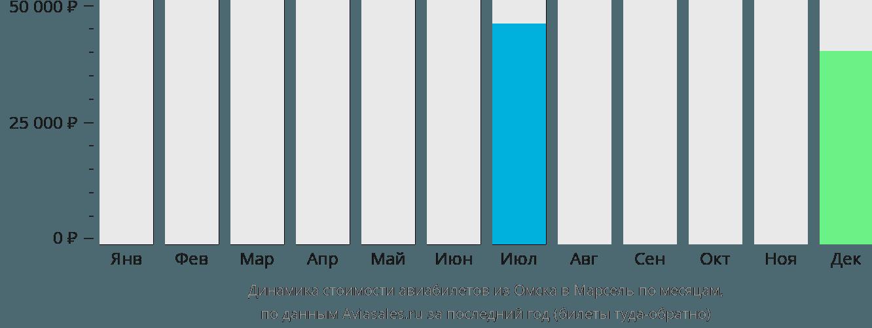 Динамика стоимости авиабилетов из Омска в Марсель по месяцам