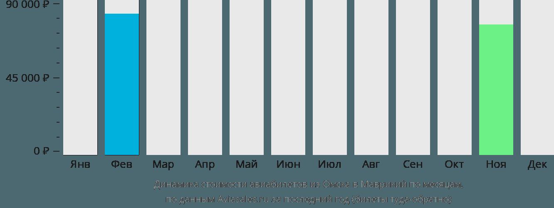 Динамика стоимости авиабилетов из Омска в Маврикий по месяцам