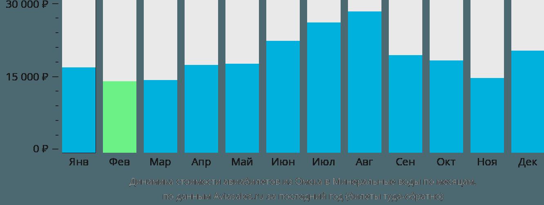 Динамика стоимости авиабилетов из Омска в Минеральные Воды по месяцам