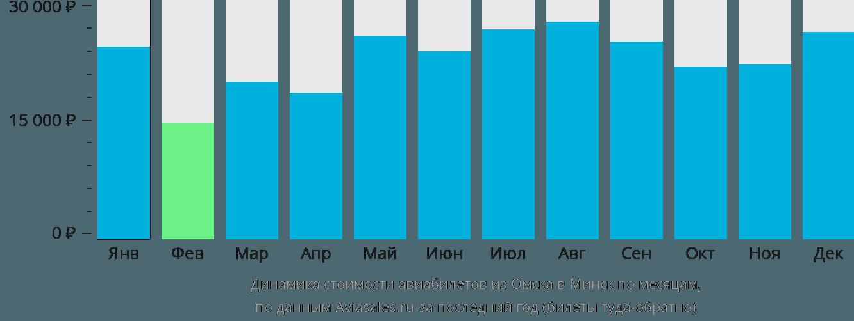 Динамика стоимости авиабилетов из Омска в Минск по месяцам