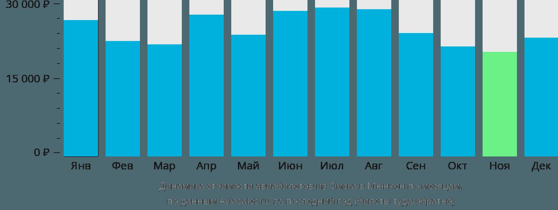 Динамика стоимости авиабилетов из Омска в Мюнхен по месяцам