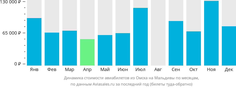 Динамика стоимости авиабилетов из Омска на Мальдивы по месяцам