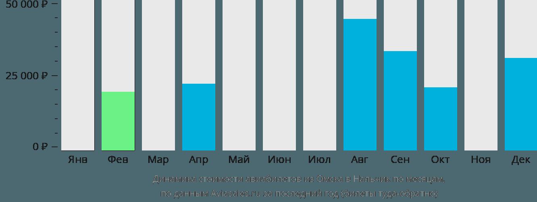 Динамика стоимости авиабилетов из Омска в Нальчик по месяцам