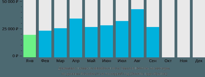 Динамика стоимости авиабилетов из Омска в Неаполь по месяцам