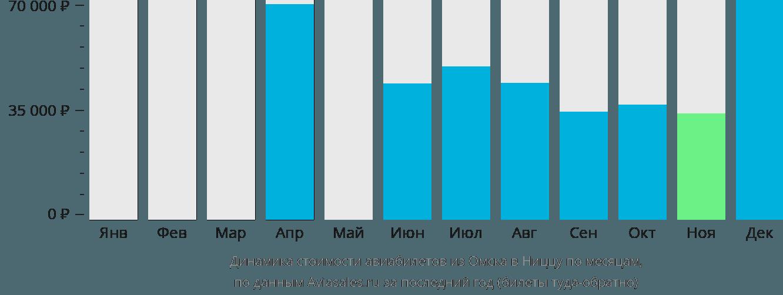 Динамика стоимости авиабилетов из Омска в Ниццу по месяцам