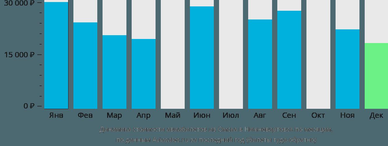 Динамика стоимости авиабилетов из Омска в Нижневартовск по месяцам