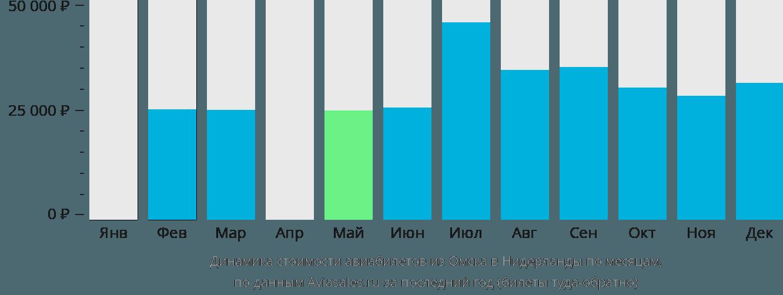 Динамика стоимости авиабилетов из Омска в Нидерланды по месяцам