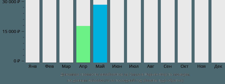Динамика стоимости авиабилетов из Омска в Нарьян-Мар по месяцам