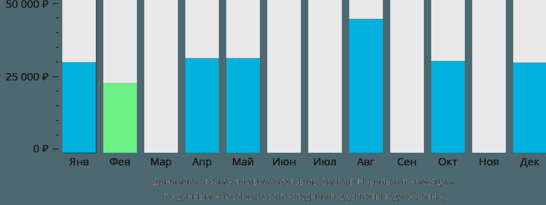 Динамика стоимости авиабилетов из Омска в Норильск по месяцам
